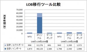 LOBの移動性能テスト
