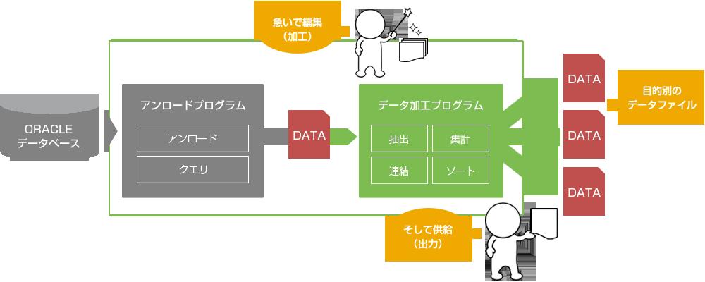 データ加工プログラムについて