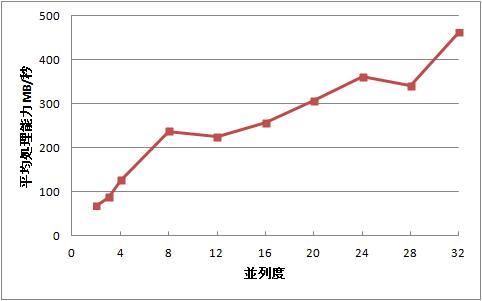 並列度と平均処理能力の関係=32